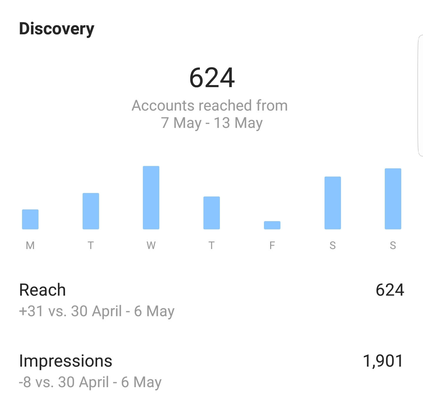 Instagram Insights: Discovery
