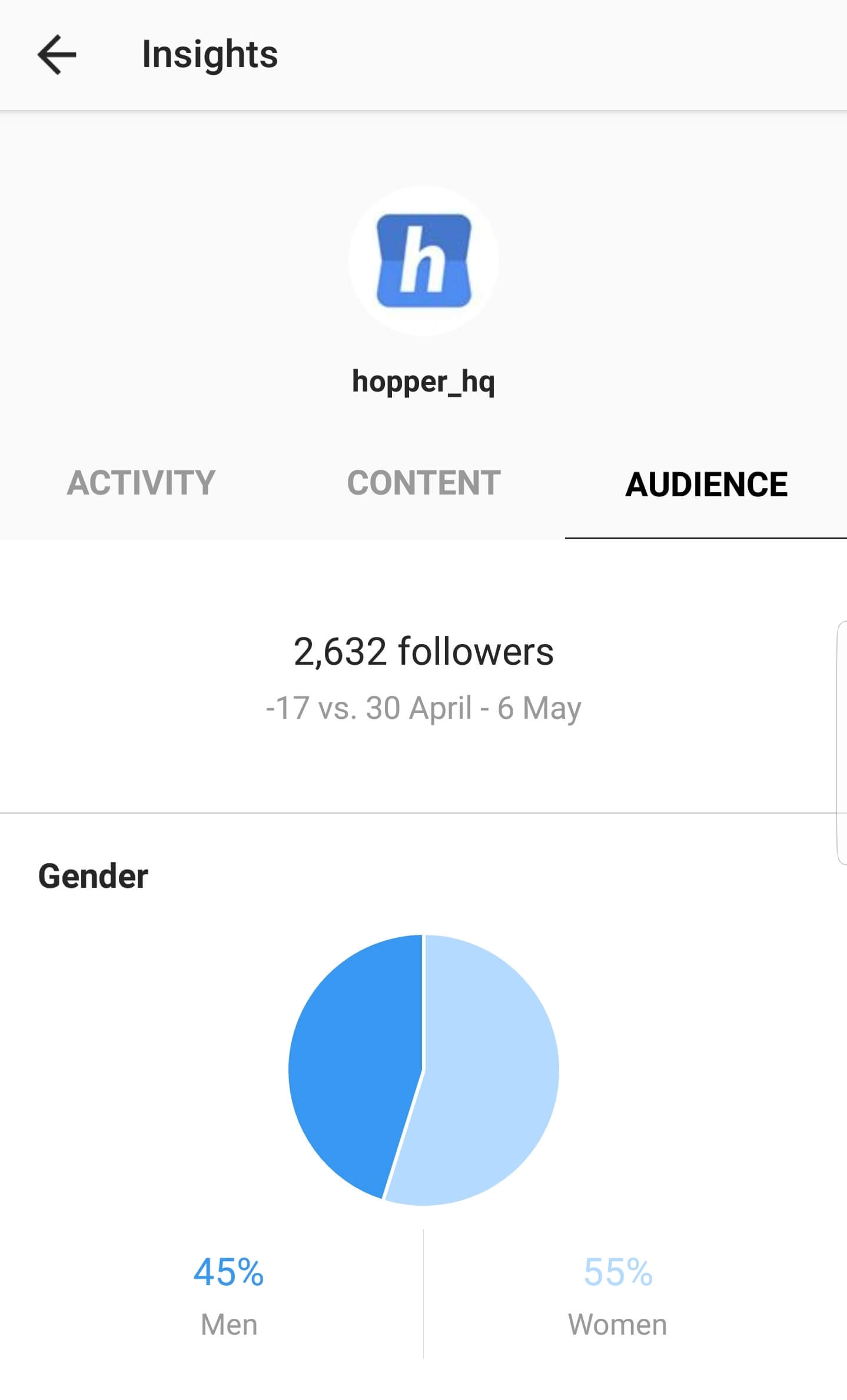 09eaf13d43023 Instagram Insights: What Do They Mean? | Hopper HQ