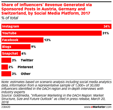 Instagram best for Influencer Marketing