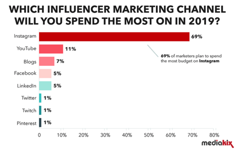 Influencer Marketing Channels