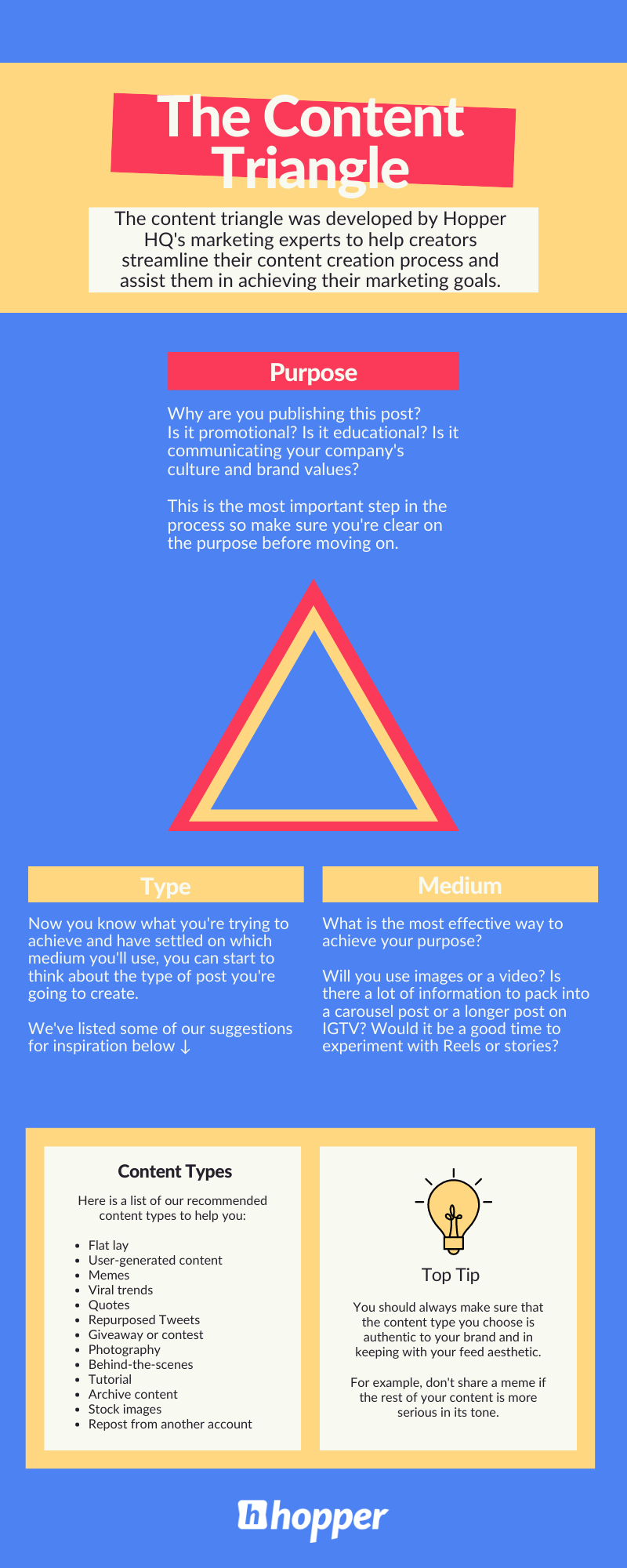 Diagram of the content triangle method